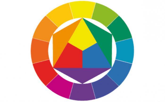 Mešavina boja koje se boje  Osnove: kako miješati uljane